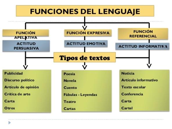 5-funciones-del-lenguaje-3-638